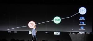 Aumento de ventas por Internet